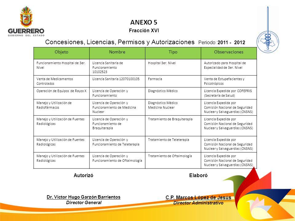 ANEXO 5 Fracción XVI Concesiones, Licencias, Permisos y Autorizaciones Periodo: 2011 - 2012 ObjetoNombreTipoObservaciones Funcionamiento Hospital de 3