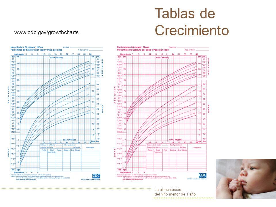 la alimentación del niño menor de 1 año Crecimiento Peso al nacimiento El peso del bebé al nacimiento determinado por: La duración de la gestación El peso pregestacional El peso ganado durante la gestación Lactante a término: Nace entre las 38 y las 42 semanas de gestación.
