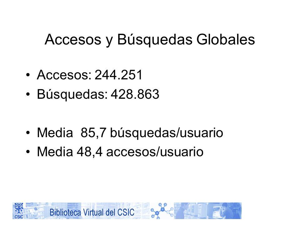 Accesos y Búsquedas Globales Accesos: 244.251 Búsquedas: 428.863 Media 85,7 búsquedas/usuario Media 48,4 accesos/usuario