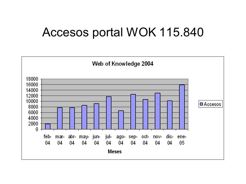 Accesos portal WOK 115.840