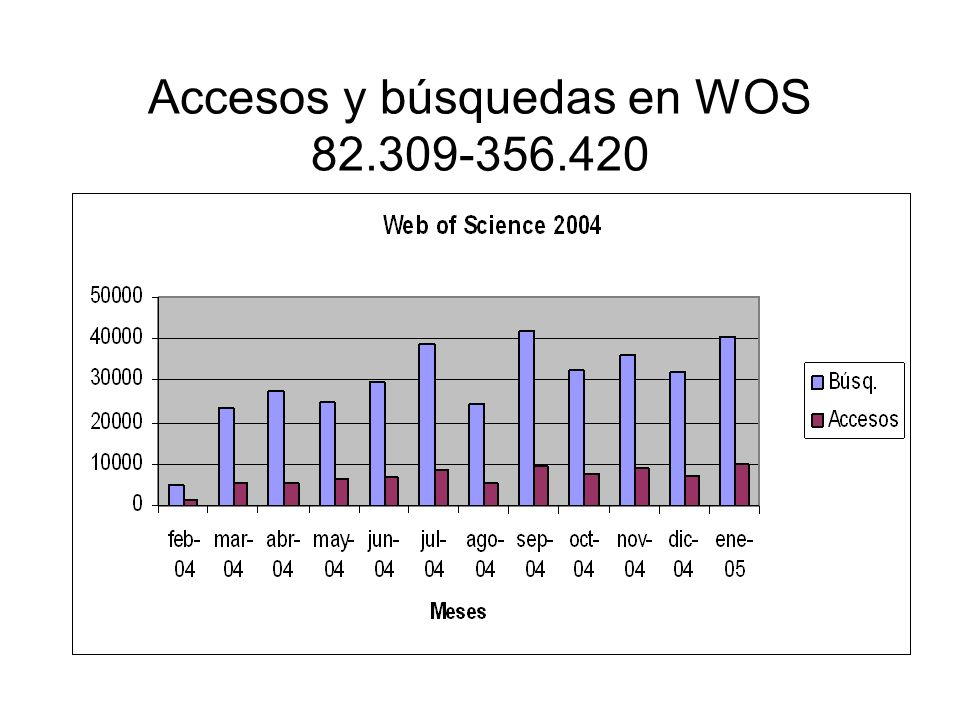 Accesos y búsquedas en WOS 82.309-356.420