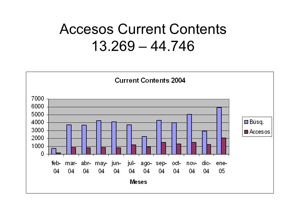 Accesos Current Contents 13.269 – 44.746