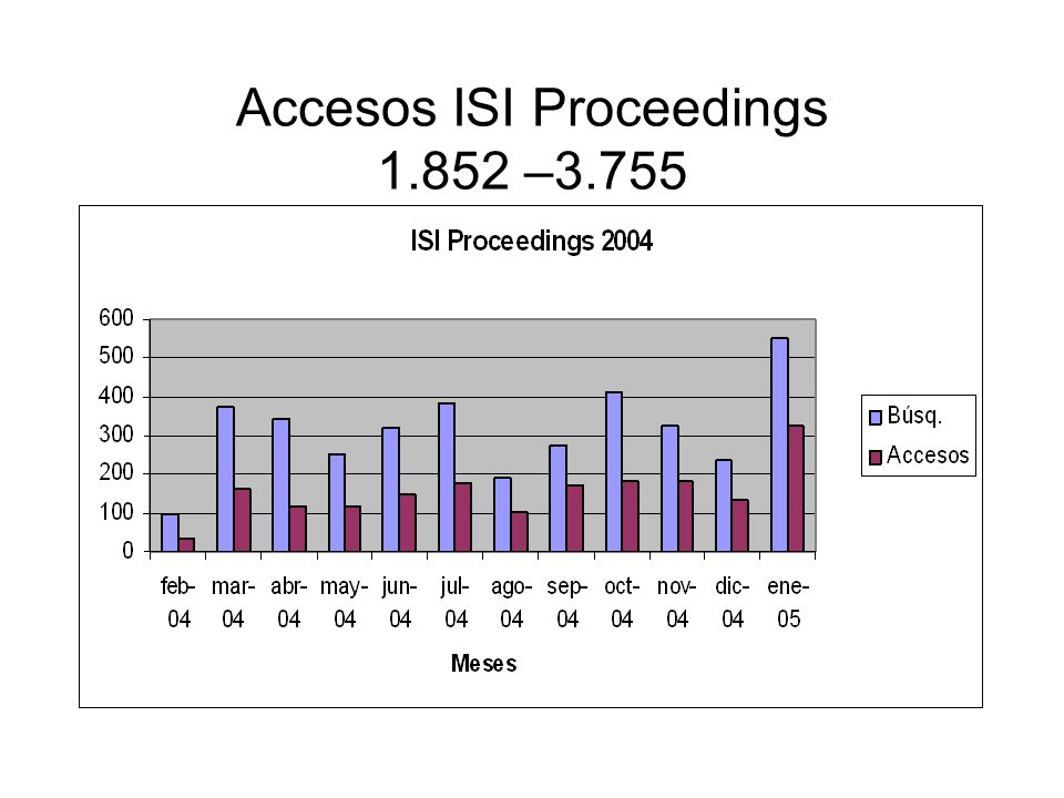 Accesos ISI Proceedings 1.852 –3.755