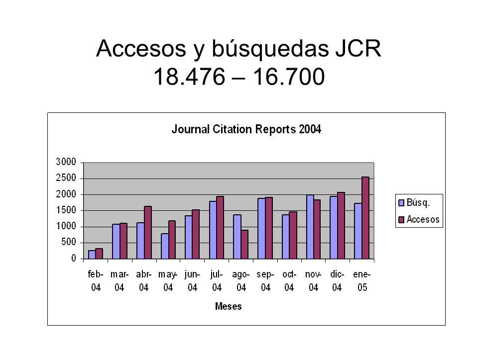 Accesos y búsquedas JCR 18.476 – 16.700