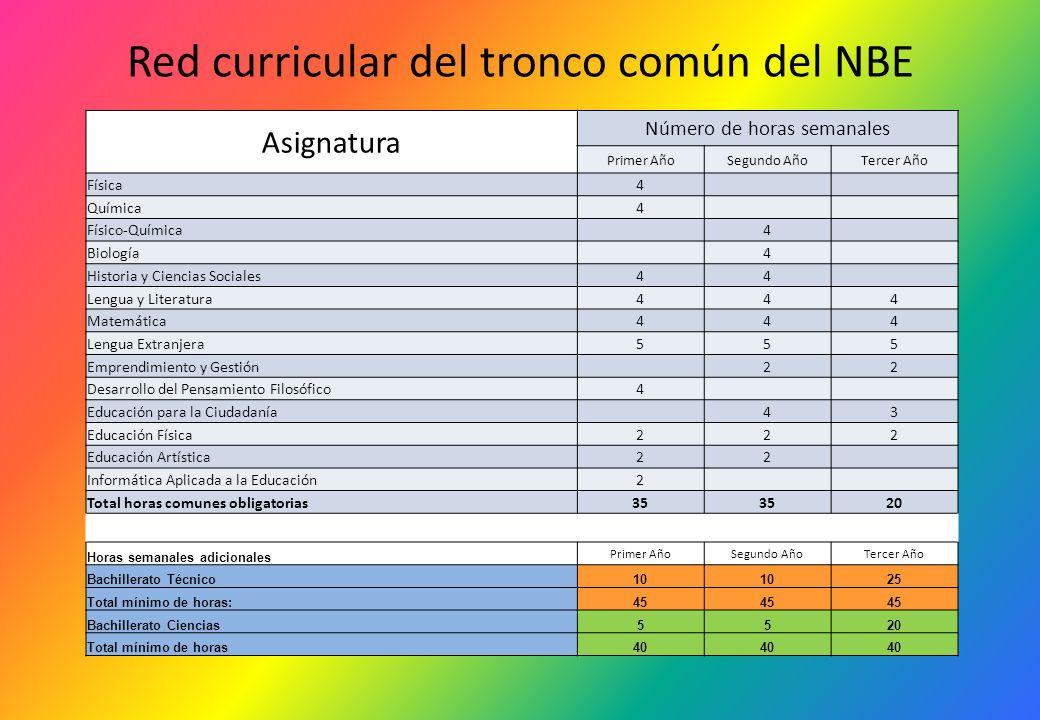 Red curricular del tronco común del NBE Asignatura Número de horas semanales Primer AñoSegundo AñoTercer Año Física4 Química4 Físico-Química 4 Biologí