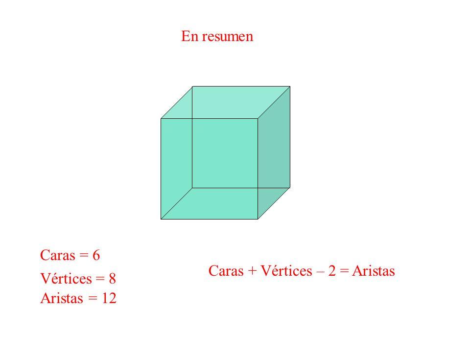 En resumen Caras = 6 Aristas = 12 Vértices = 8 Caras + Vértices – 2 = Aristas