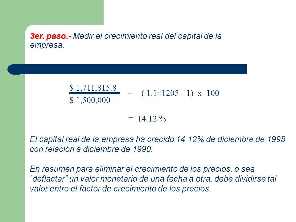 3er. paso.- 3er. paso.- Medir el crecimiento real del capital de la empresa. $ 1,711,815.8 $ 1,500,000 =( 1.141205 - 1) x 100 = 14.12 % El capital rea