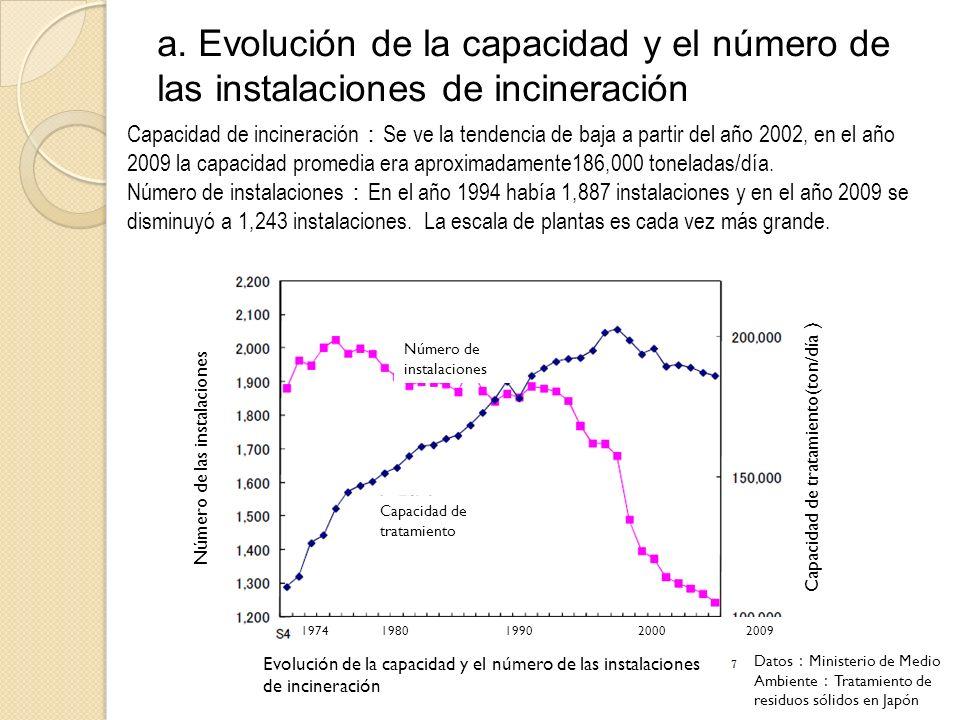 a. Evolución de la capacidad y el número de las instalaciones de incineración Capacidad de incineración Se ve la tendencia de baja a partir del año 20