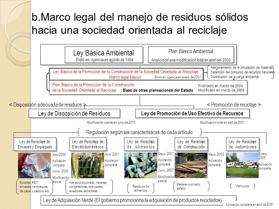 b.Marco legal del manejo de residuos sólidos hacia una sociedad orientada al reciclaje Ley de Disposición de Residuos Ley de Promoción de Uso Efectivo de Recursos Ley de Reciclaje de Envases y Empaques Ley Básica Ambiental Plan Básico Ambiental Promoción de reciclaje Disposición adecuada de residuos Regulación según las características de cada artículo Botellas, PET, envases y empaques de papel y plástico, etc.