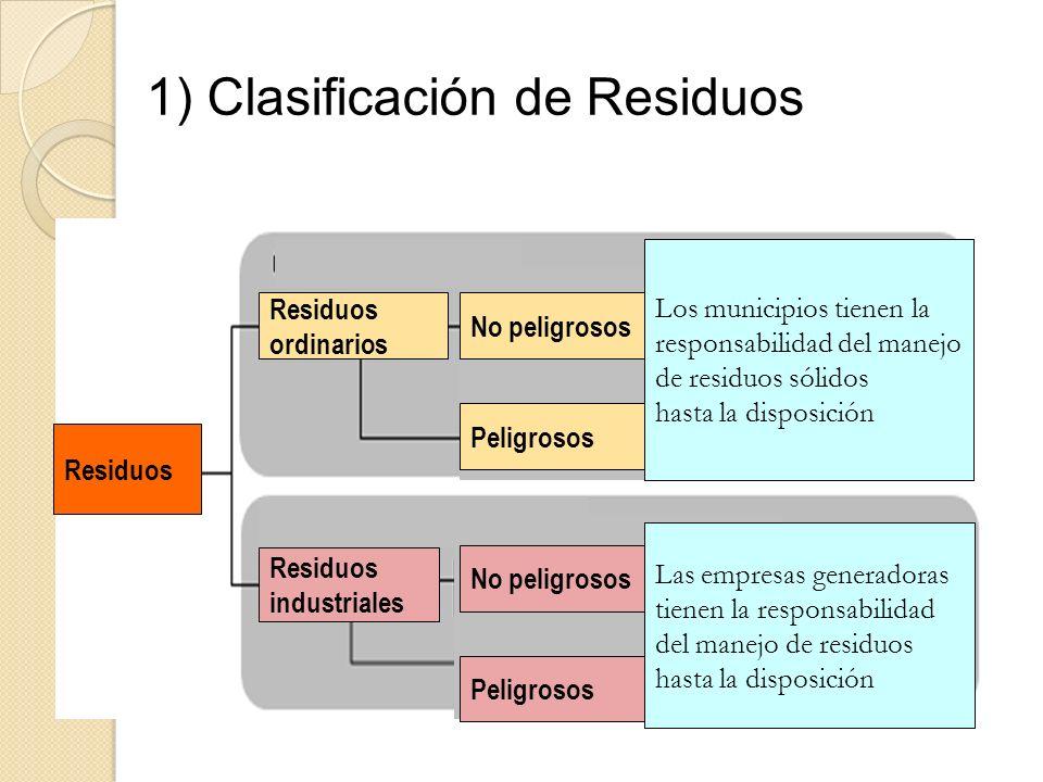 1) Clasificación de Residuos Residuos ordinarios Residuos industriales Residuos Los municipios tienen la responsabilidad del manejo de residuos sólido