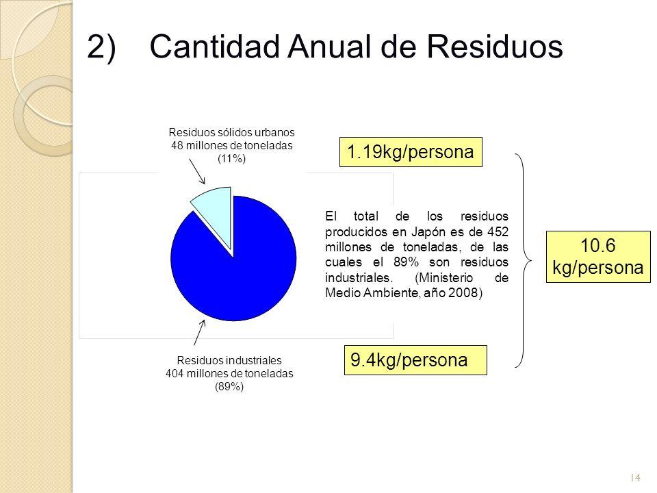 14 2) Cantidad Anual de Residuos Residuos sólidos urbanos 48 millones de toneladas (11%) Residuos industriales 404 millones de toneladas (89%) El tota