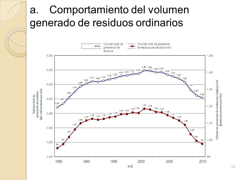 a. Comportamiento del volumen generado de residuos ordinarios 16 1985 1990 1995 2000 2005 2010 Volumen total de generación de residuos per cápita por