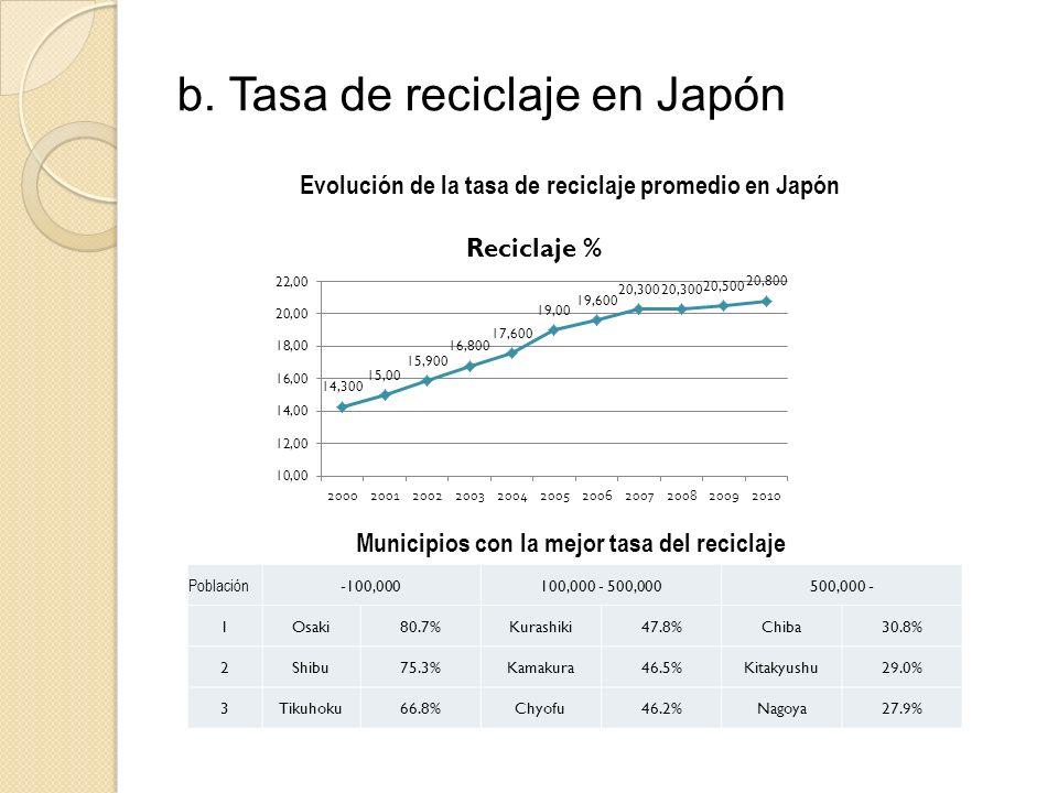 b. Tasa de reciclaje en Japón Población -100,000100,000 - 500,000500,000 - 1Osaki80.7%Kurashiki47.8%Chiba30.8% 2Shibu75.3%Kamakura46.5%Kitakyushu29.0%