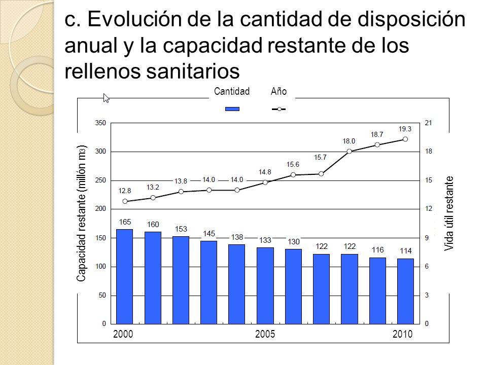 c. Evolución de la cantidad de disposición anual y la capacidad restante de los rellenos sanitarios Cantidad Año Capacidad restante (millón m 3 ) 2000