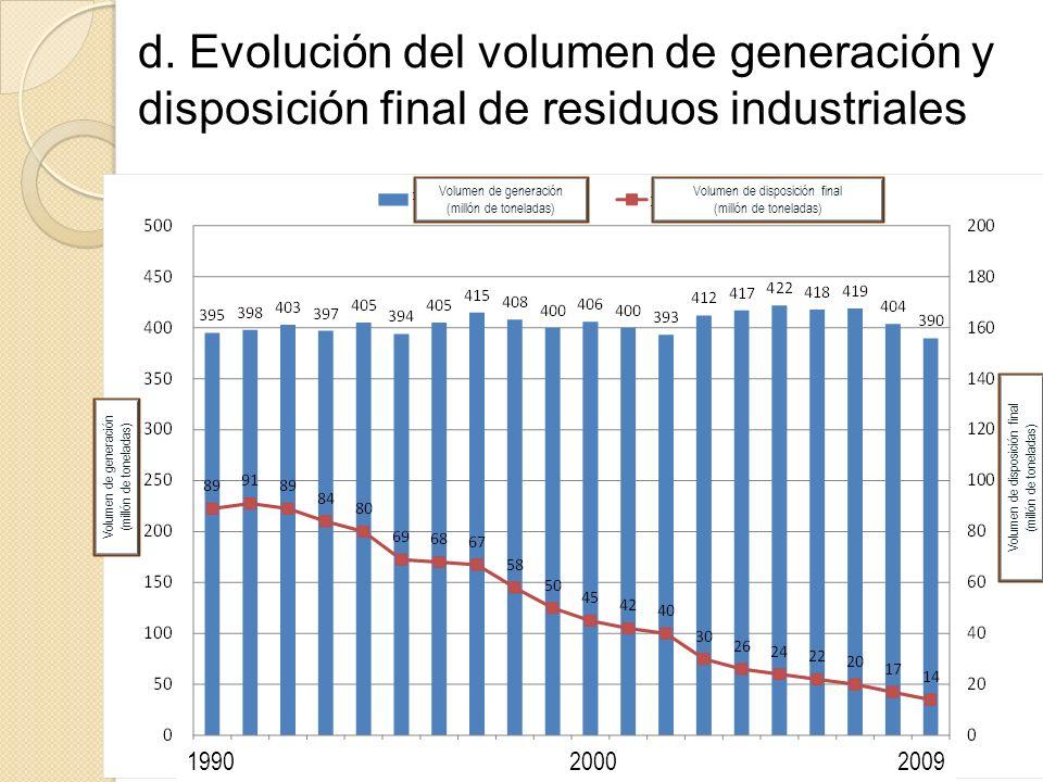 d. Evolución del volumen de generación y disposición final de residuos industriales R Volumen de generación (millón de toneladas) Volumen de disposici