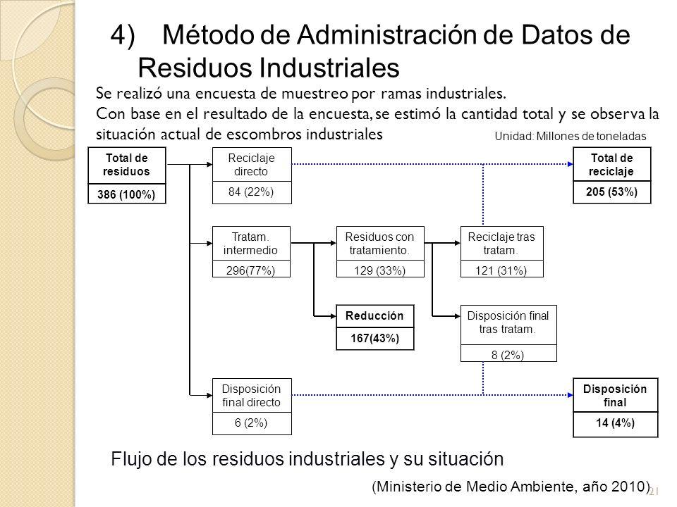 21 4) Método de Administración de Datos de Residuos Industriales Total de residuos 386 (100%) Reciclaje directo 84 (22%) Tratam. intermedio 296(77%) D