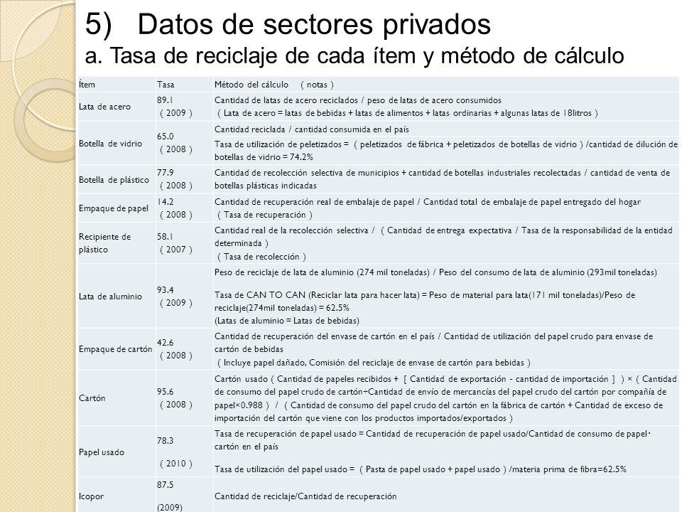 5) Datos de sectores privados a. Tasa de reciclaje de cada ítem y método de cálculo ÍtemTasaMétodo del cálculo notas Lata de acero 89.1 2009 Cantidad