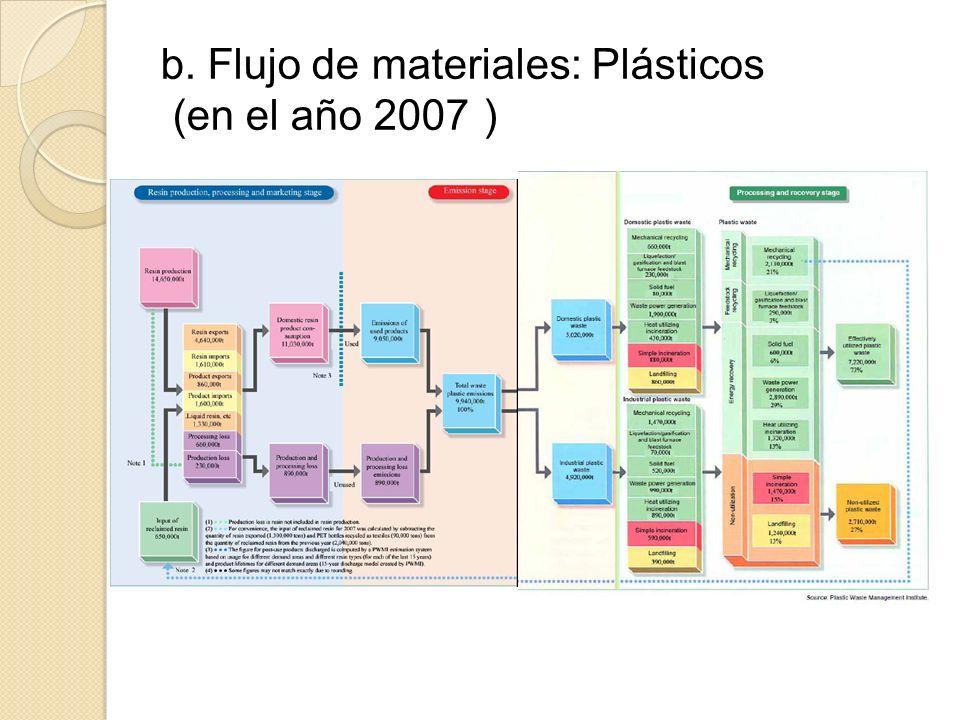 b. Flujo de materiales: Plásticos (en el año 2007
