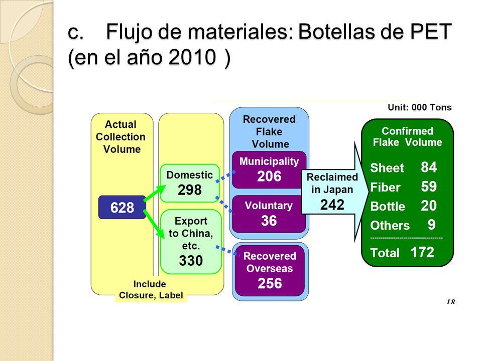 c.Flujo de materiales: Botellas de PET (en el año 2010 c.