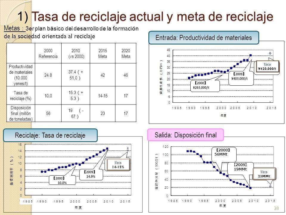 Tasa de reciclaje actual y meta de reciclaje 1) Tasa de reciclaje actual y meta de reciclaje Metas 3er plan básico del desarrollo de la formación de la sociedad orientada al reciclaje 2000 Referencia 2010 (vs 2000) 2015 Meta 2020 Meta Productividad de materiales (10.000 yenes/t) 24.8 37.4 + 51,0 4246 Tasa de reciclaje (%) 10,0 15.3 + 5.3 14-1517 Disposición final (millón de toneladas) 56 19 - 67 2317 2000 56MMt 2009 19MMt 2009 14.9% 2000 10.0% 2009 ¥403.000/t 2000 ¥263.000/t 28 Meta ¥420.000/t Meta 23MMt Meta 14-15% Entrada: Productividad de materiales Reciclaje: Tasa de reciclaje Salida: Disposición final