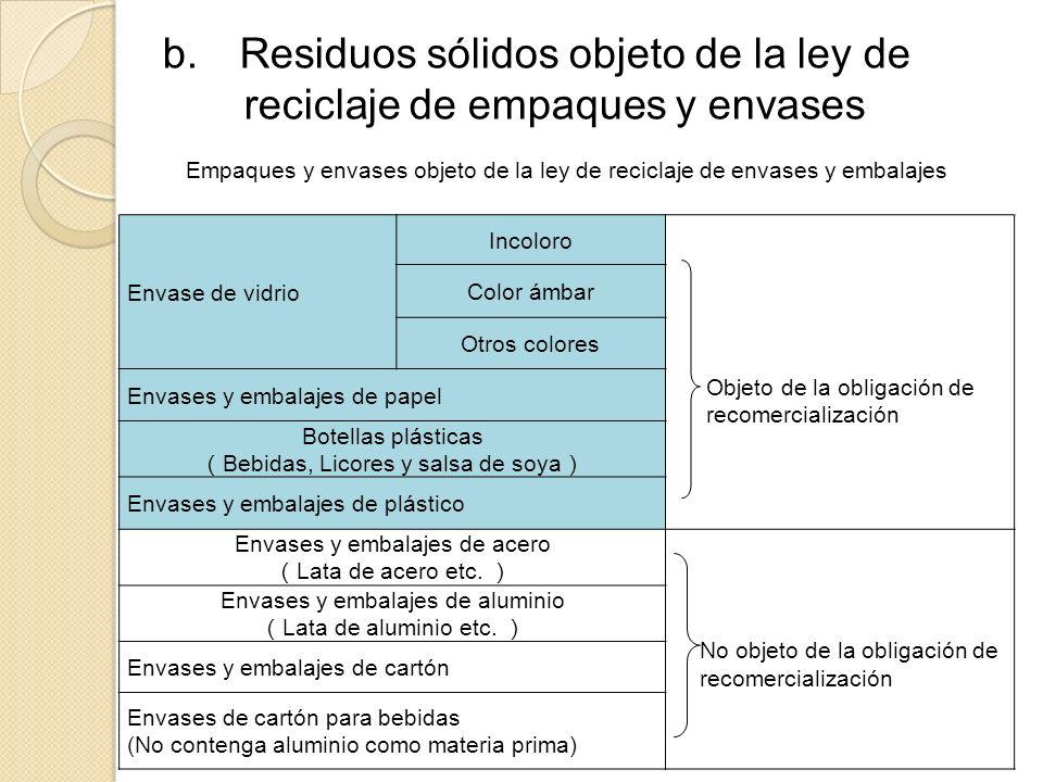 b. Residuos sólidos objeto de la ley de reciclaje de empaques y envases Empaques y envases objeto de la ley de reciclaje de envases y embalajes Envase