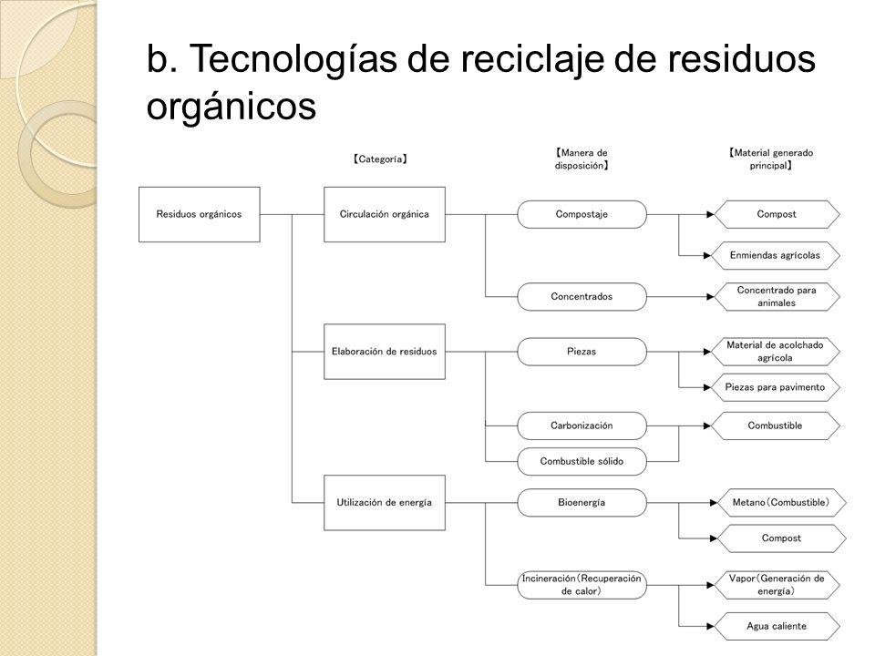 b. Tecnologías de reciclaje de residuos orgánicos