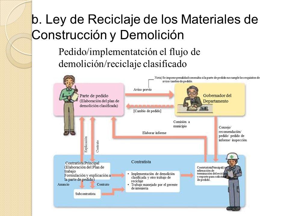 b. Ley de Reciclaje de los Materiales de Construcción y Demolición