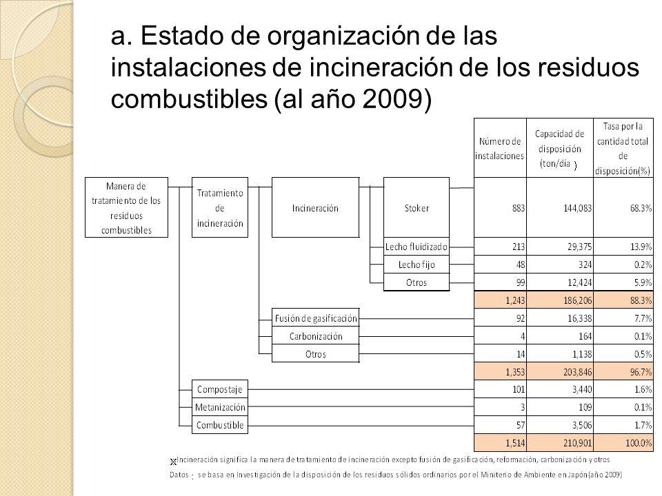 a. Estado de organización de las instalaciones de incineración de los residuos combustibles (al año 2009)