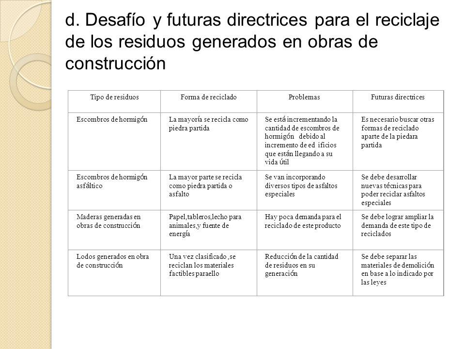 d. Desafío y futuras directrices para el reciclaje de los residuos generados en obras de construcción Tipo de residuosForma de recicladoProblemasFutur