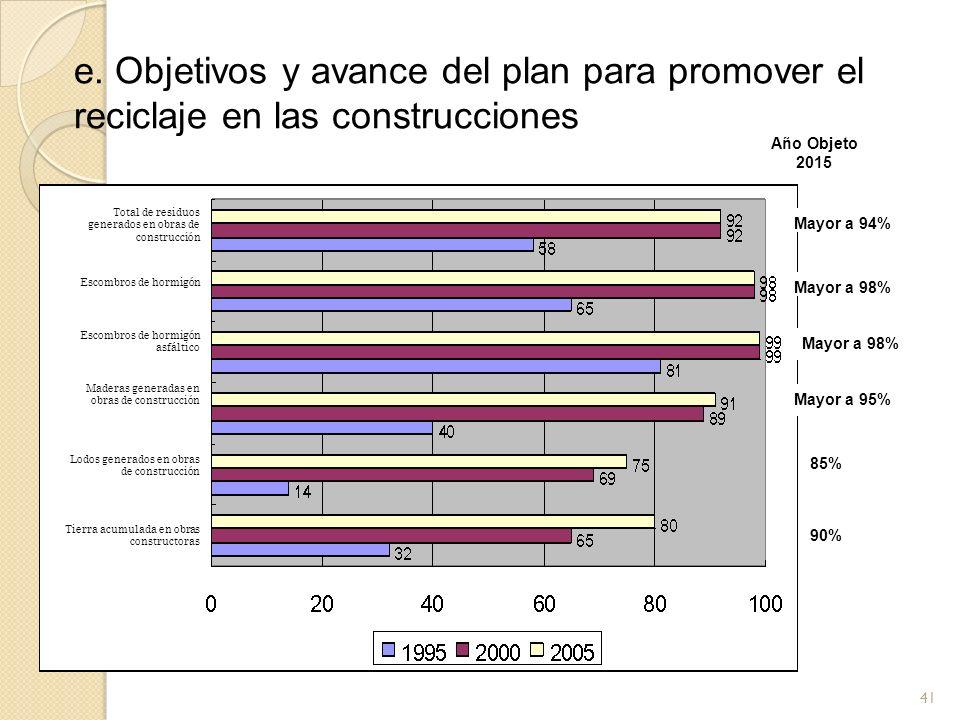 41 e. Objetivos y avance del plan para promover el reciclaje en las construcciones Año Objeto 2015 Total de residuos generados en obras de construcció