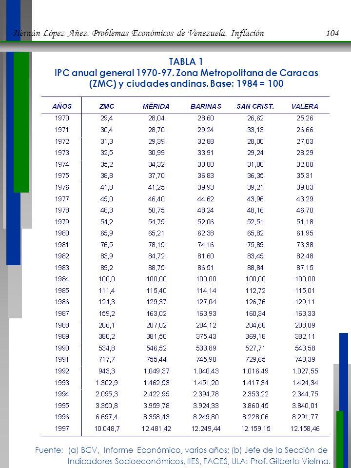 TABLA 2 Tasas promedios anuales de inflación según el IPC general 1970-97 Zona Metropolitana de Caracas (ZMC) y ciudades andinas Fuente: (a) BCV, Informe Económico, varios años; (b) Jefe de la Sección de Indicadores Socioeconómicos, IIES, FACES, ULA: Prof.