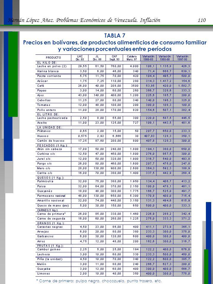 TABLA 7 Precios en bolívares, de productos alimenticios de consumo familiar y variaciones porcentuales entre períodos * Carne de primera: pulpa negra, chocozuela, punta trasera, etc.