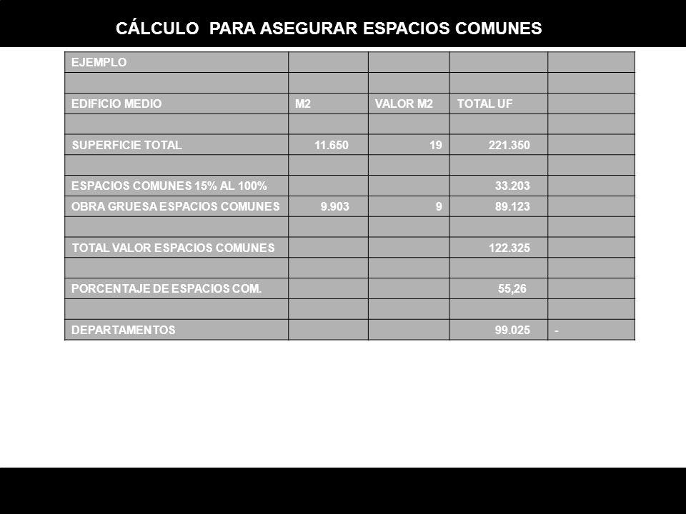 EJEMPLO EDIFICIO MEDIOM2VALOR M2TOTAL UF SUPERFICIE TOTAL 11.65019 221.350 ESPACIOS COMUNES 15% AL 100% 33.203 OBRA GRUESA ESPACIOS COMUNES 9.9039 89.123 TOTAL VALOR ESPACIOS COMUNES 122.325 PORCENTAJE DE ESPACIOS COM.