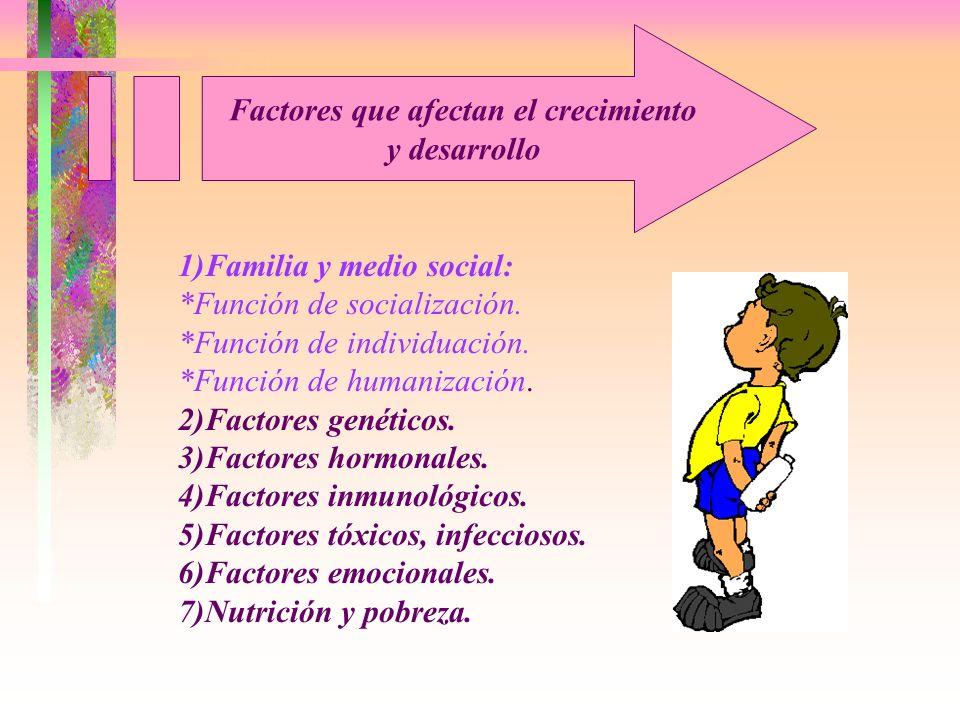 1)Familia y medio social: *Función de socialización. *Función de individuación. *Función de humanización. 2)Factores genéticos. 3)Factores hormonales.