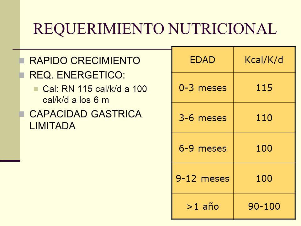 REQUERIMIENTO NUTRICIONAL RAPIDO CRECIMIENTO REQ. ENERGETICO: Cal: RN 115 cal/k/d a 100 cal/k/d a los 6 m CAPACIDAD GASTRICA LIMITADA EDADKcal/K/d 0-3