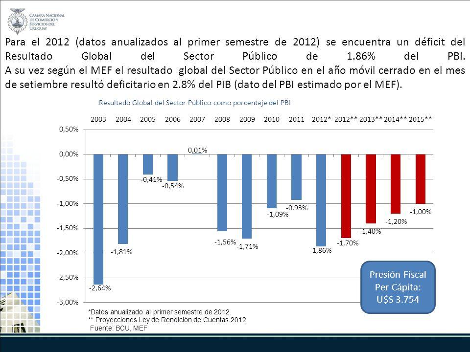 Para el 2012 (datos anualizados al primer semestre de 2012) se encuentra un déficit del Resultado Global del Sector Público de 1.86% del PBI.