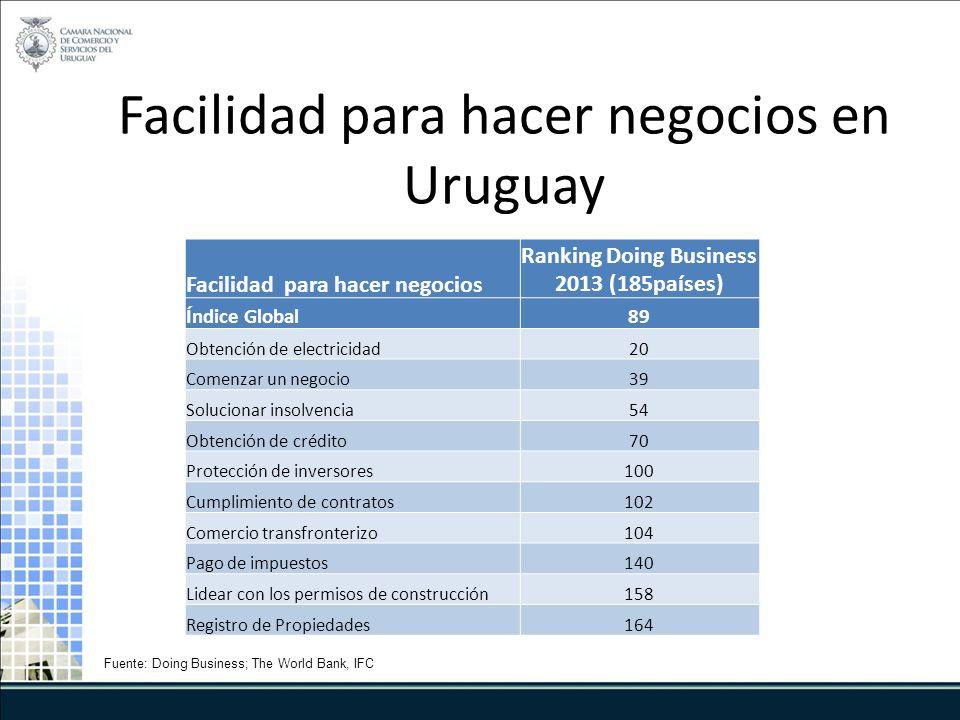 Facilidad para hacer negocios en Uruguay Facilidad para hacer negocios Ranking Doing Business 2013 (185países) Índice Global89 Obtención de electricidad20 Comenzar un negocio39 Solucionar insolvencia54 Obtención de crédito70 Protección de inversores100 Cumplimiento de contratos102 Comercio transfronterizo104 Pago de impuestos140 Lidear con los permisos de construcción158 Registro de Propiedades164 Fuente: Doing Business; The World Bank, IFC