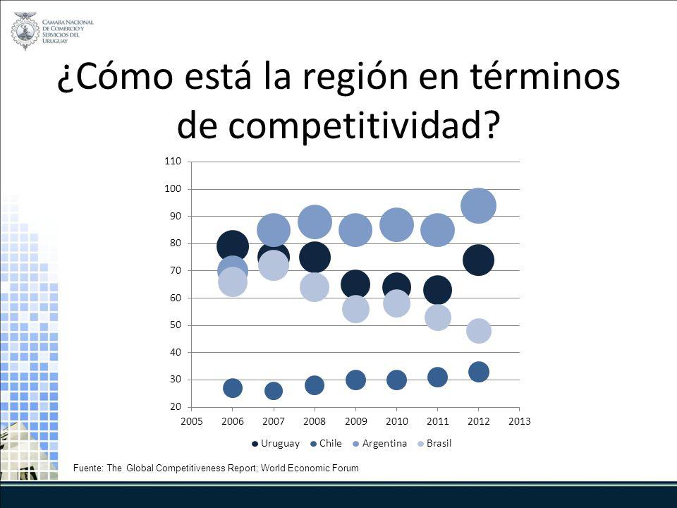 ¿Cómo está la región en términos de competitividad.