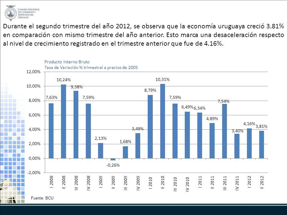 Producto Interno Bruto Tasa de Variación % trimestral a precios de 2005 Fuente: BCU Durante el segundo trimestre del año 2012, se observa que la economía uruguaya creció 3.81% en comparación con mismo trimestre del año anterior.