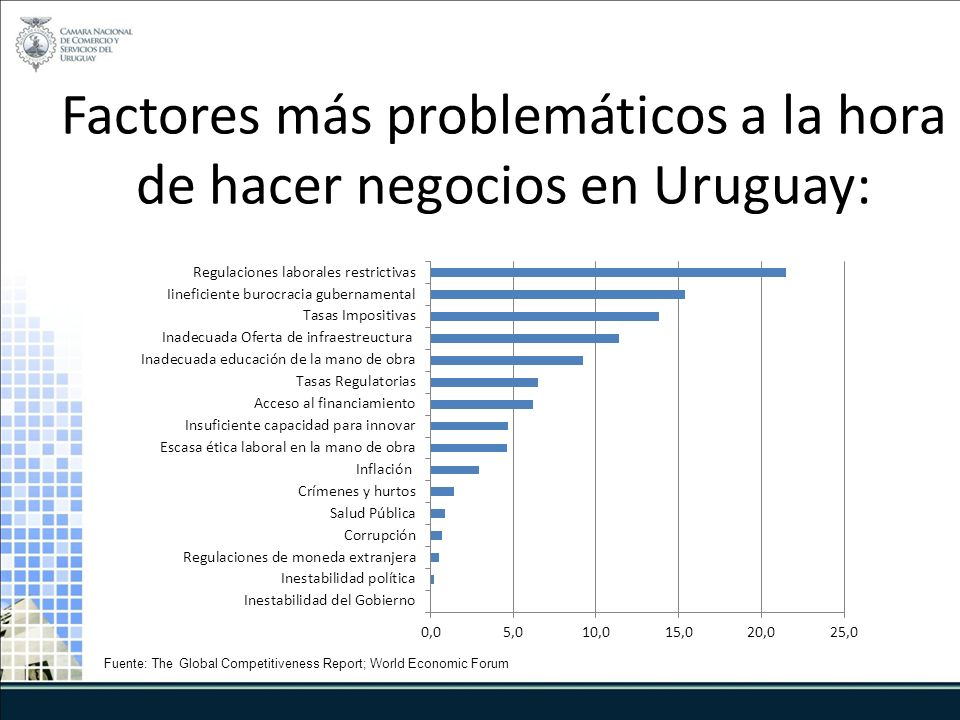 Factores más problemáticos a la hora de hacer negocios en Uruguay: Fuente: The Global Competitiveness Report; World Economic Forum