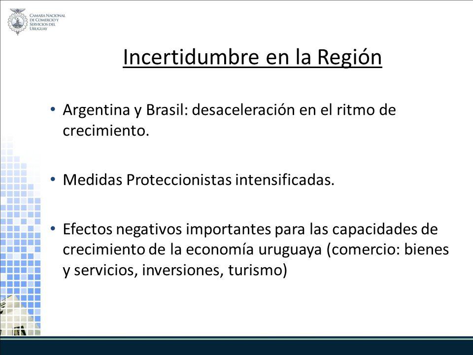 Incertidumbre en la Región Argentina y Brasil: desaceleración en el ritmo de crecimiento.
