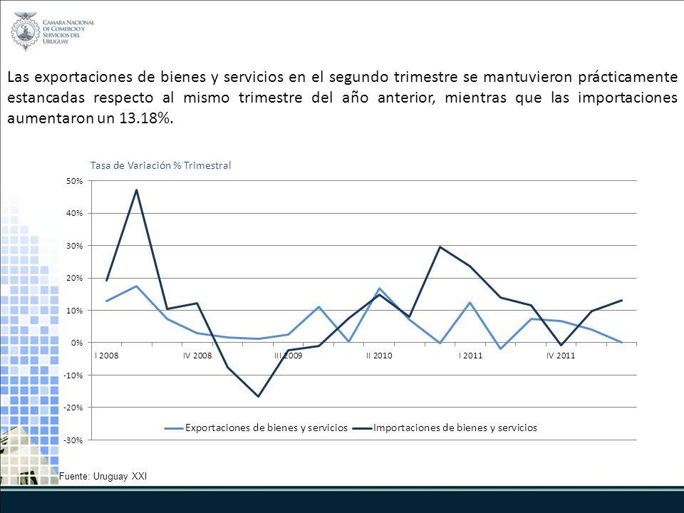Fuente: Uruguay XXI Las exportaciones de bienes y servicios en el segundo trimestre se mantuvieron prácticamente estancadas respecto al mismo trimestre del año anterior, mientras que las importaciones aumentaron un 13.18%.