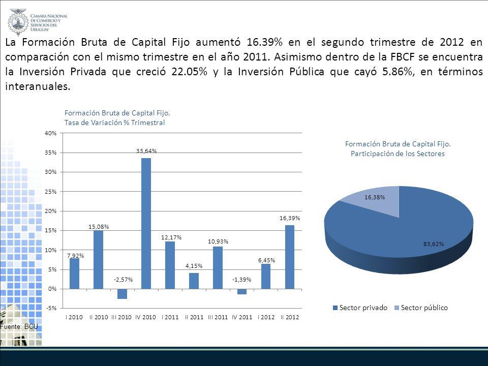 La Formación Bruta de Capital Fijo aumentó 16.39% en el segundo trimestre de 2012 en comparación con el mismo trimestre en el año 2011.