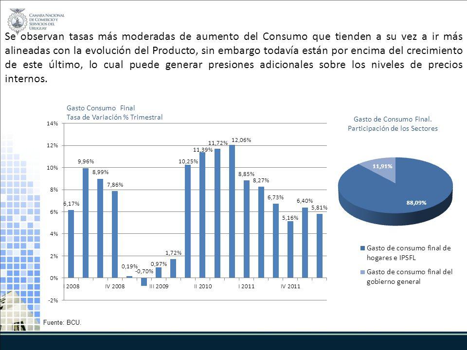 Gasto Consumo Final Tasa de Variación % Trimestral Fuente: BCU.