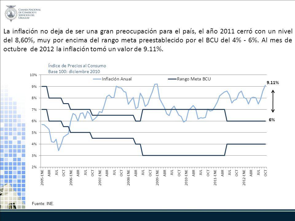 La inflación no deja de ser una gran preocupación para el país, el año 2011 cerró con un nivel del 8,60%, muy por encima del rango meta preestablecido por el BCU del 4% - 6%.