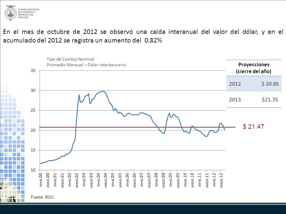 En el mes de octubre de 2012 se observó una caída interanual del valor del dólar, y en el acumulado del 2012 se registra un aumento del 0.82% Tipo de Cambio Nominal Promedio Mensual – Dólar Interbancario Fuente: BCU.