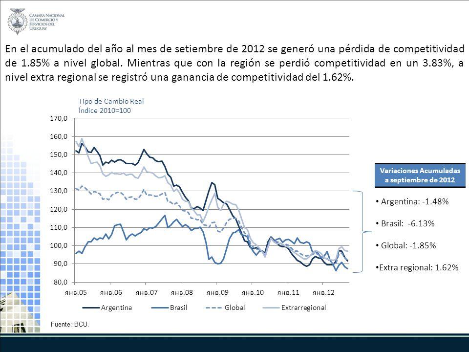 En el acumulado del año al mes de setiembre de 2012 se generó una pérdida de competitividad de 1.85% a nivel global.