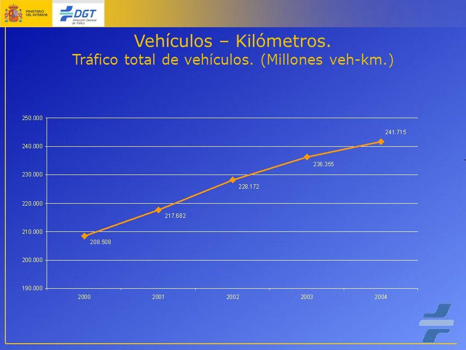 Vehículos – Kilómetros. Tráfico total de vehículos. (Millones veh-km.)