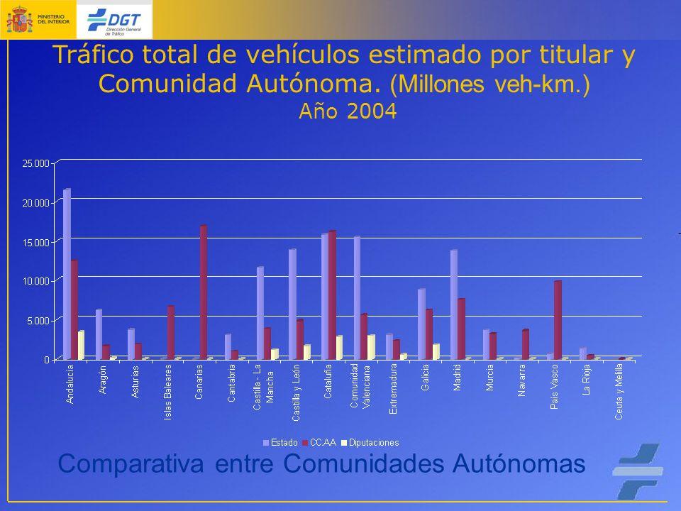 Tráfico total de vehículos estimado por titular y Comunidad Autónoma.