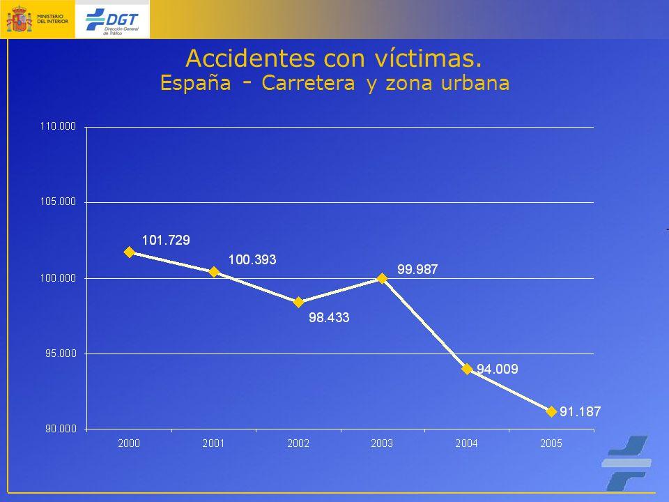 Accidentes con víctimas. España - Carretera y zona urbana